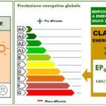 Certificazione Energetica Edifici (APE)